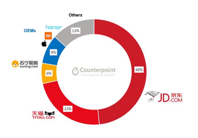Counterpoint数据:荣耀线上销量第一,小米第二