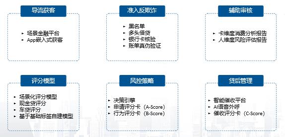 <b>银联智惠践行六大金融解决方案,智慧金融惠及全金融领域</b>
