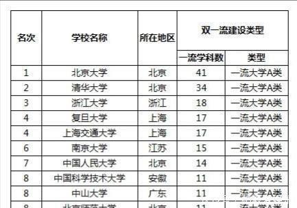 中国四大名校除了清华和北大,还有哪两个你怎么看