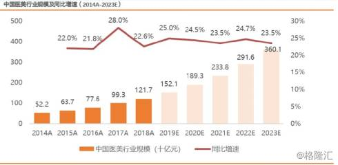 6月天貓醫美產品環比大增2.34倍,這是行業的新風?_美容