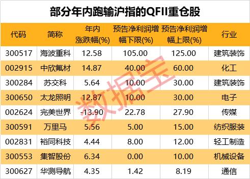 数据丨这些QFII重仓股上半年业绩大增,股价却掉队了
