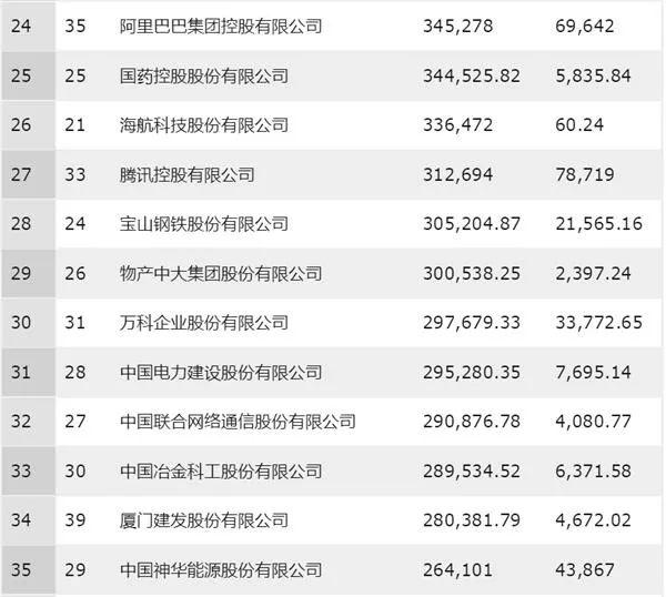 2019中国500强排行榜_新华网长三角频道