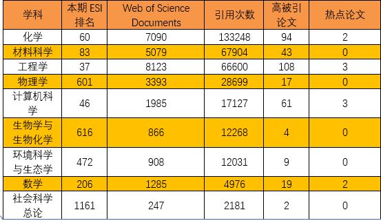 esi排名_esi流程表格