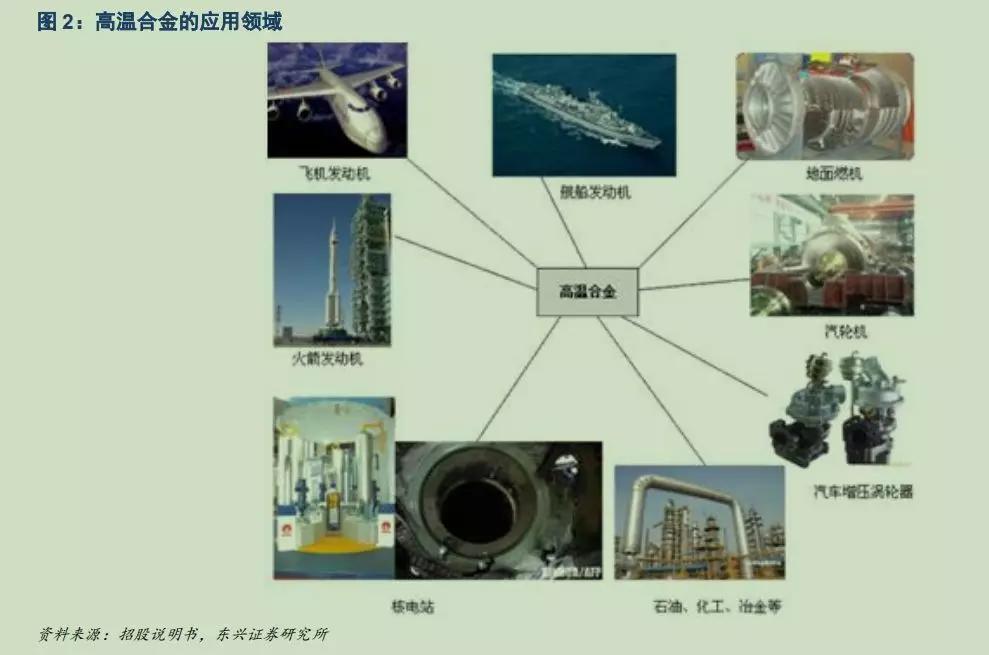 钢研高纳:航空发动机新增和替代市场空间巨大,高温合金下游迎来井喷