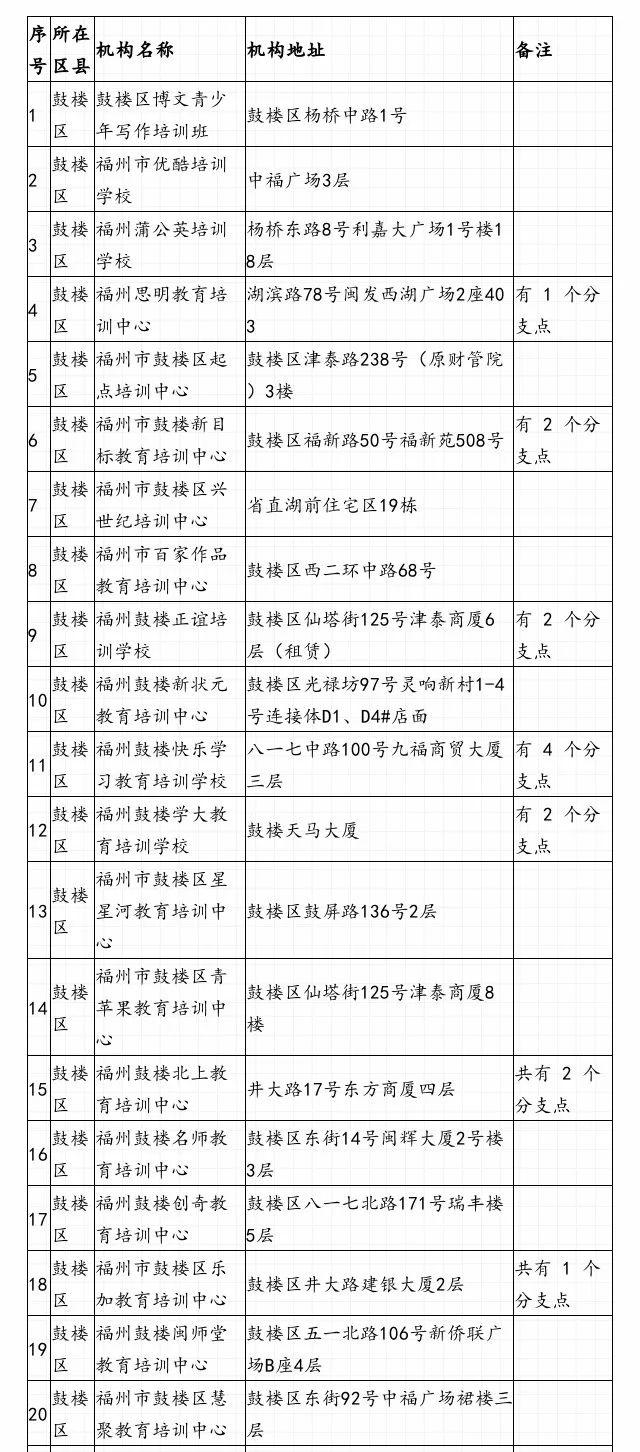 最新!福州市中小学生校外培训机构白名单发布!