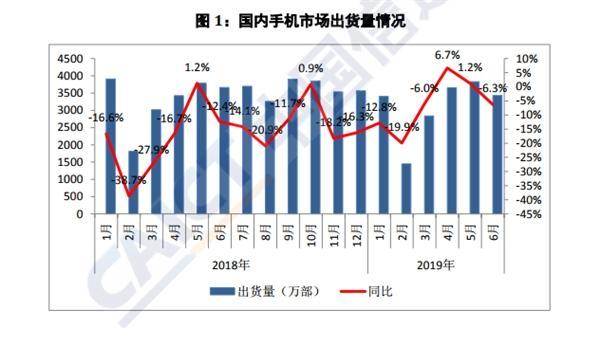 <b>权威报告:6月上市新机型锐减 同比下降48.6%</b>