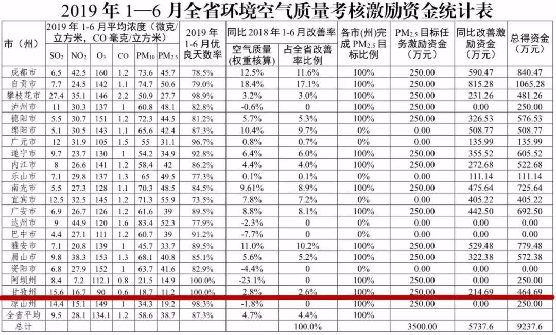 甘孜州人口有多少_甘孜州第七次全国人口普查公报 第三号