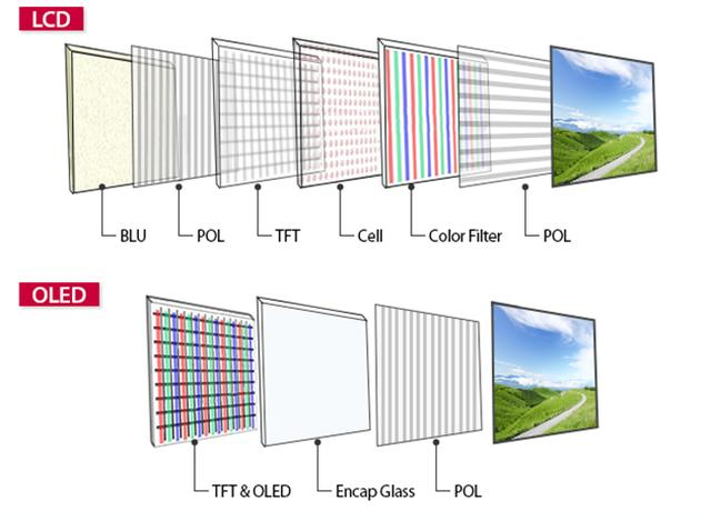 <b>显示技术进入战国时代,LCD、OLED、QLED、MicroLED谁更适合你?</b>