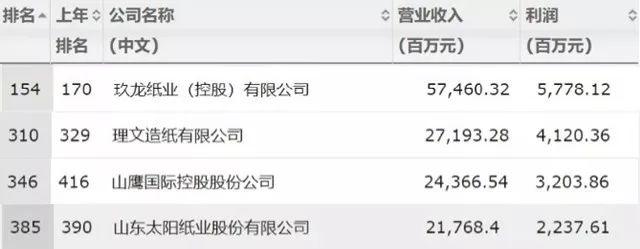 """【曝光】中国最有钱的4家纸厂,老大""""财富值""""575亿!"""