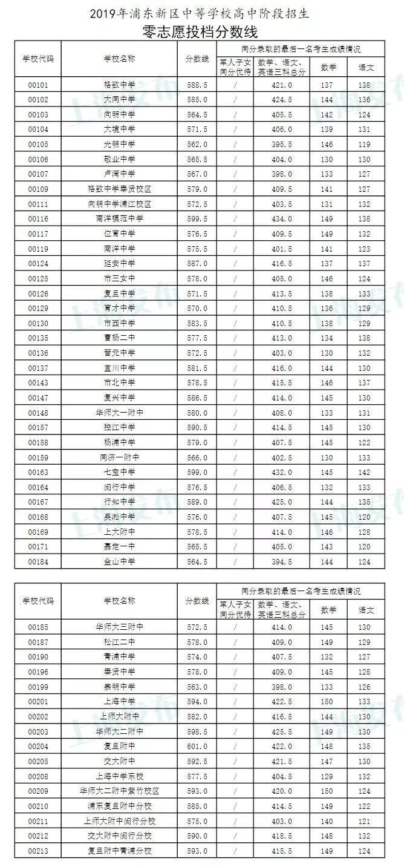 快讯!沪13区中考零志愿、名额分配志愿分数线今天公布!