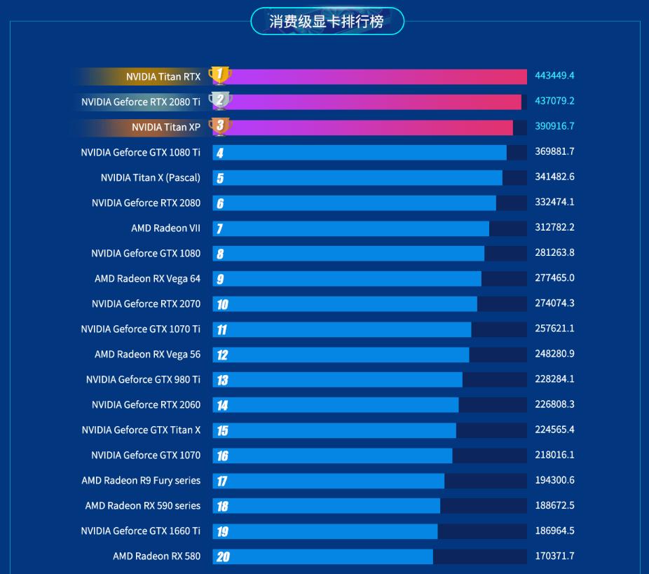 2019年电脑显卡排行_电脑显卡排名表2019