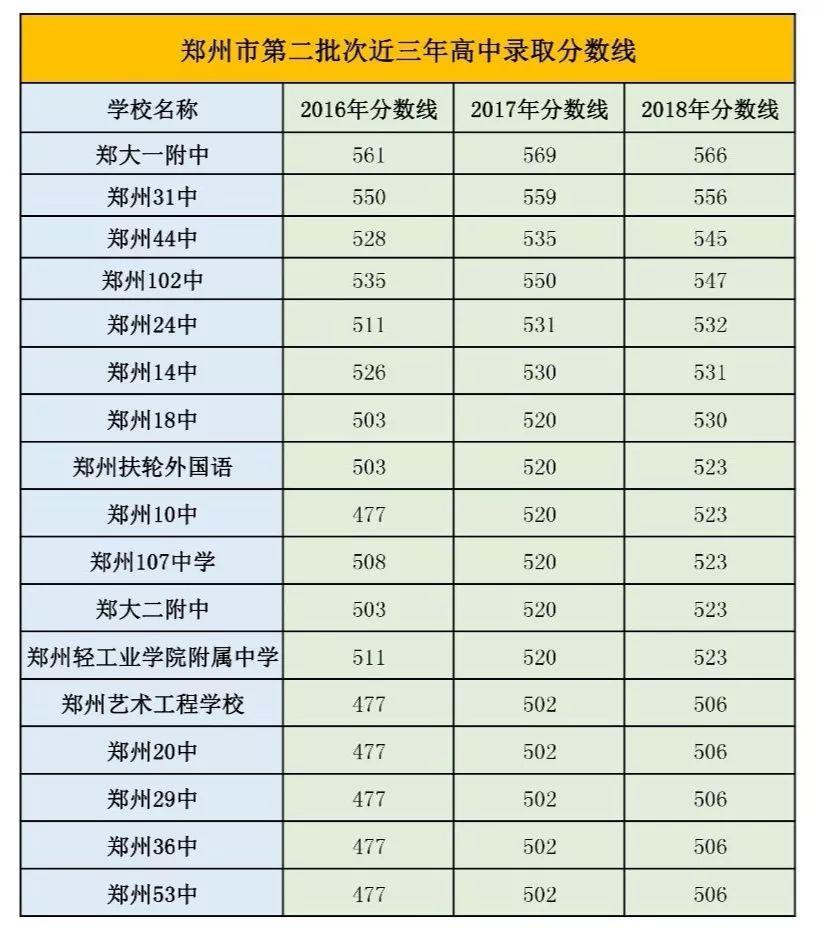 播优高中重磅!2019年河南省私塾各地市最低录什么赚钱高中卖图片