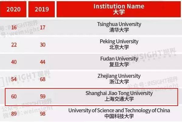 桑德兰大学QS排名202_桑德兰大学
