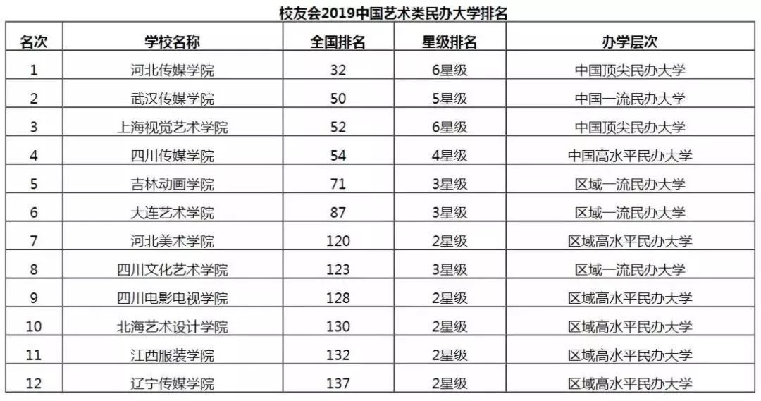 2019就业专业排行榜_2019大学就业前景好的10大专业排名