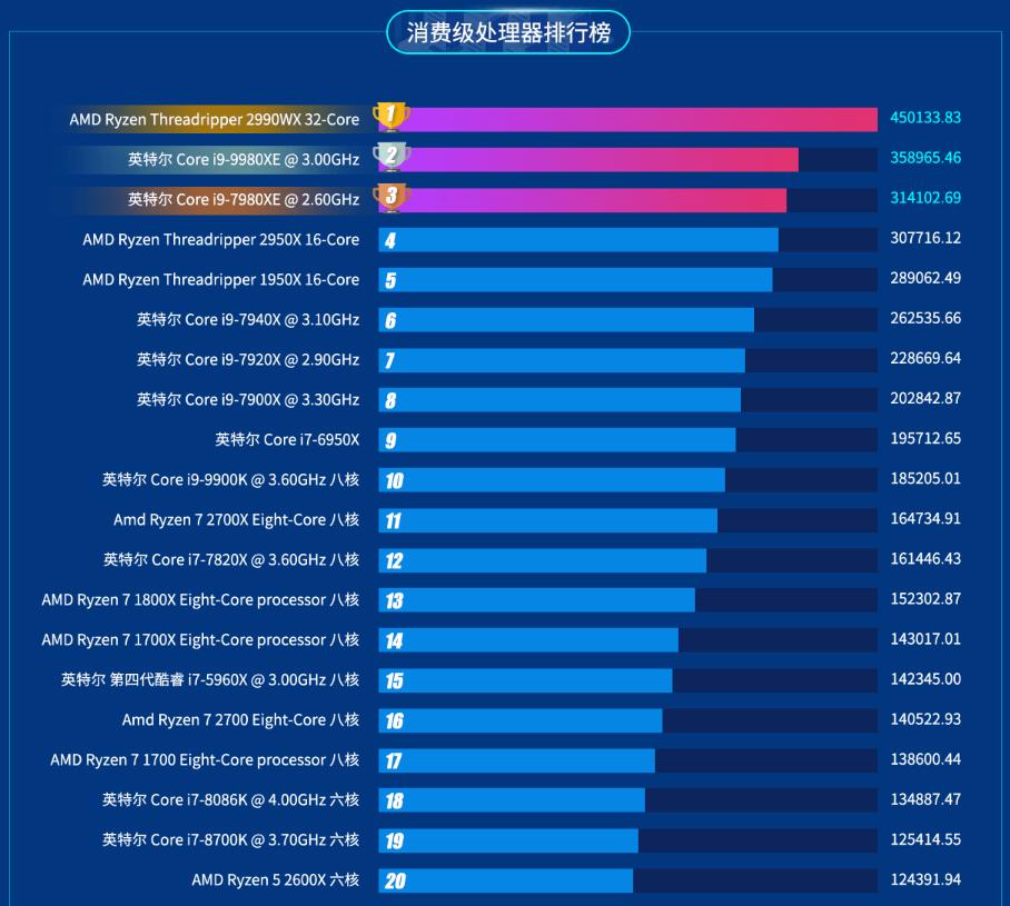 2019年pc销售排行_泪奔 2019年PC销量终于增长了