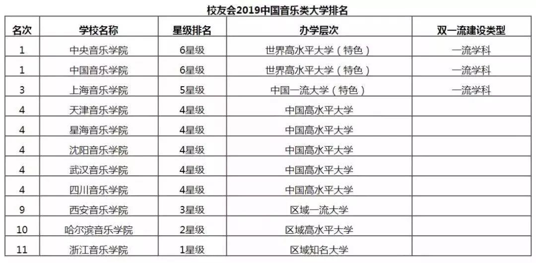 2019专业就业排行_2019大学就业前景好的10大专业排名