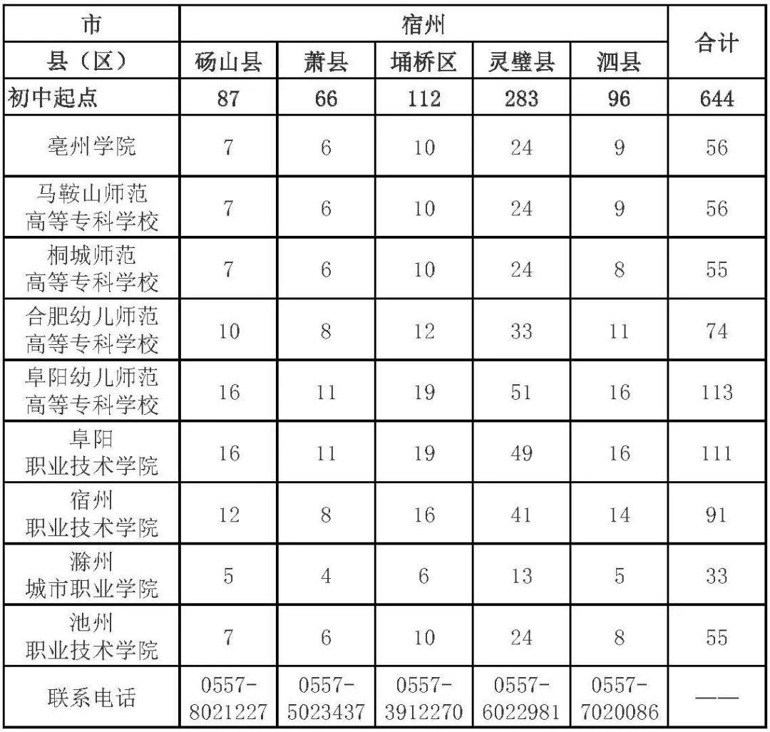 宿州学院2018年分省分专业录取分数线统计表-宿州学院招生就业处