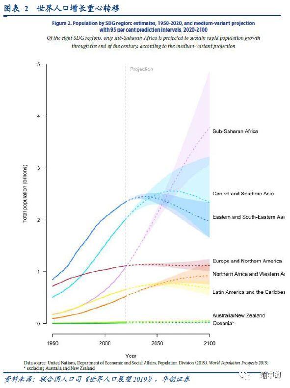 2019全球人口数量排行_2019年全球人口数量以及出生率排行
