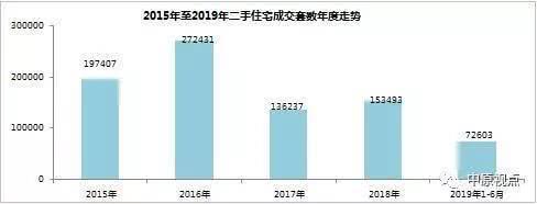 网签118万套 北京二手房成交创5年来新低