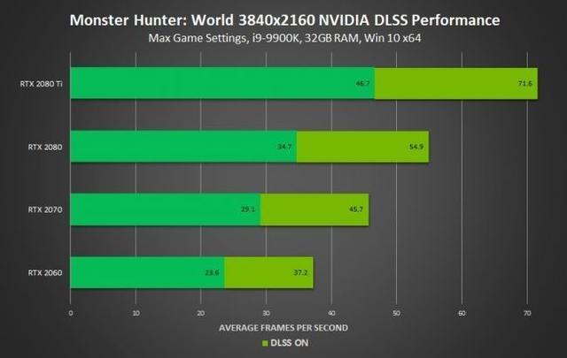 PC版《怪物猎人世界》将支持DLSS技术