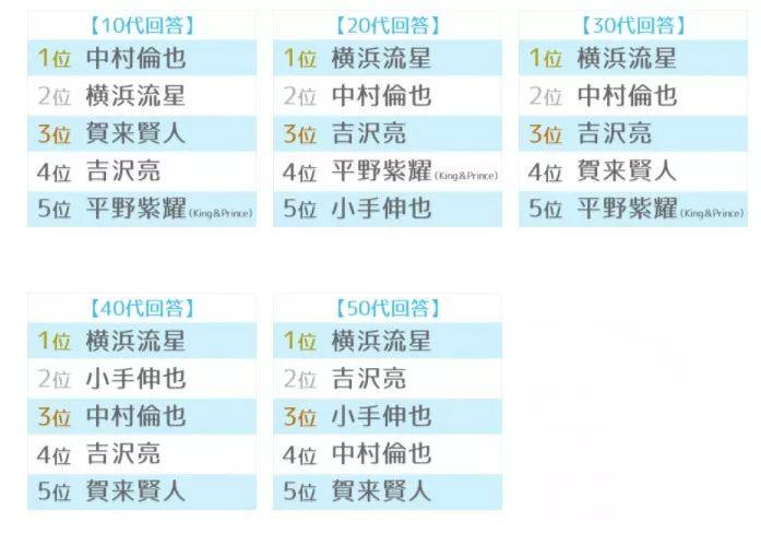 2019年最红网络排行榜_2019年中国最新网络红人排行榜榜单发布