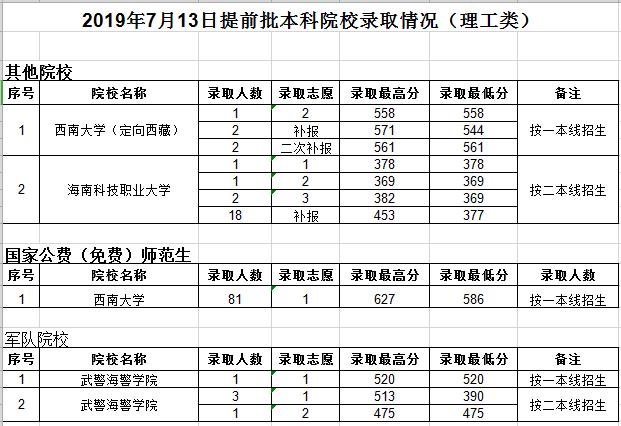 贵州省2019年高考国家专项计划、艺术类、体育二本投档情况公布