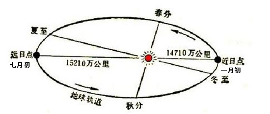 地球绕太阳一圈有多少公里?跟其他行星相比,这个圈圈正点吗?
