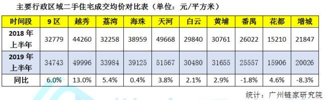 广州二手房市场敏感依旧 全面启动尚需两个月