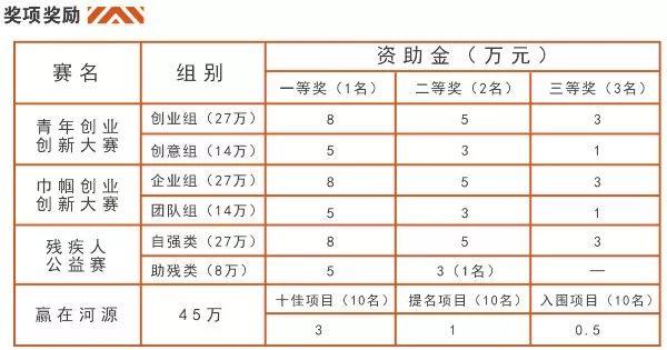 """资助金162万!2019河源市""""双创杯""""创业创新大赛启动"""