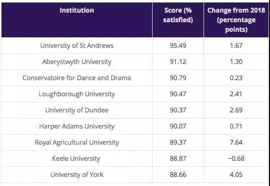 2020英国申请季已开放,看最新英国大学满意度排行榜