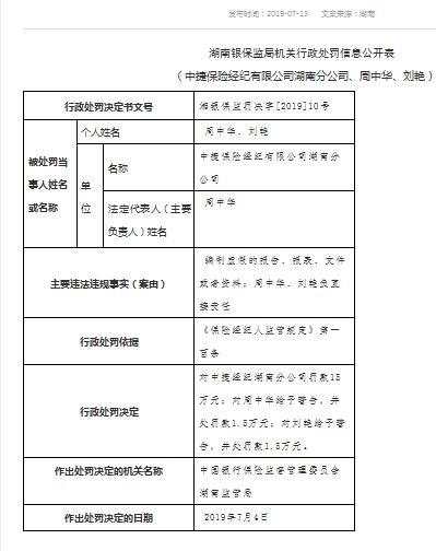 存在编制虚假报告等行为 中捷保险经纪湖南分公司被罚15万