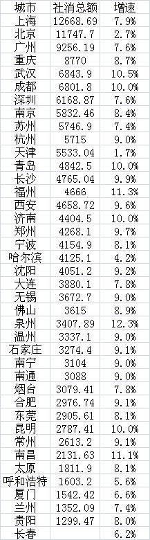 中国十大消费城市排行,北京不是第一,你的城市排在第几?