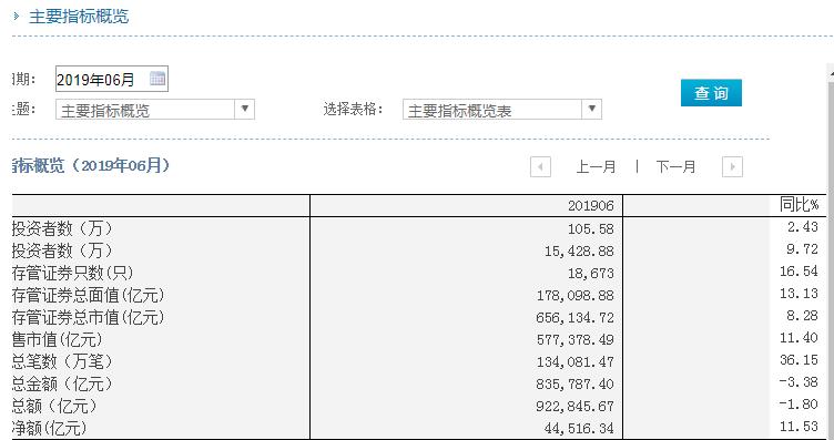 中国结算:6月证券市场新增投资者105.58万