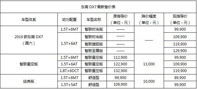 2019款东南DX7焕新上市 全系最高官降1.3万,8.99万起售