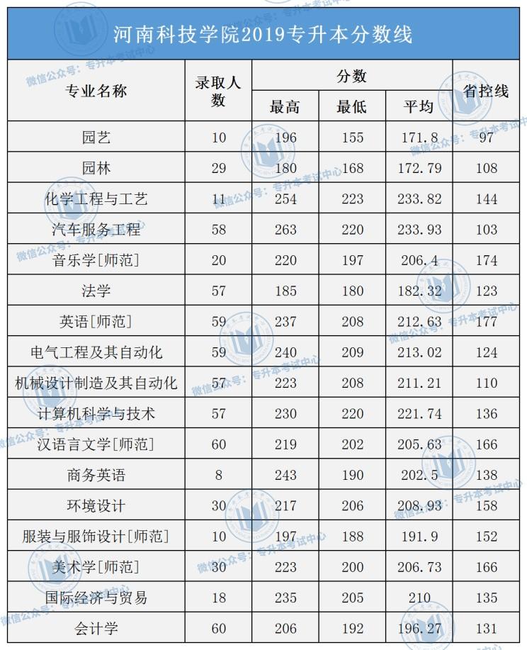 河南专升本成绩查询_2019年河南专升本录取分数线(23所院校)_招生