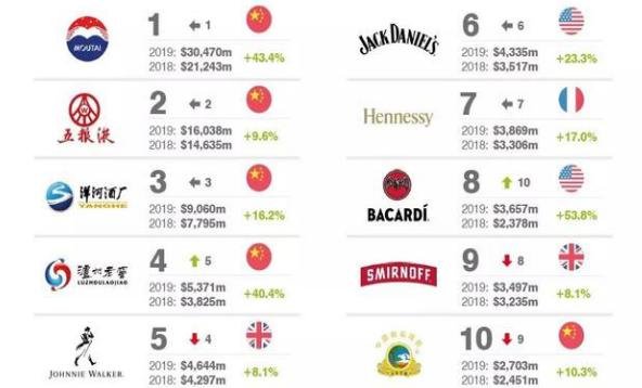 全球最有价值烈酒排行榜:中国品牌包揽前四,榜首价值超2000亿