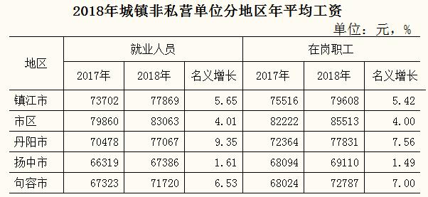 镇江人均收入_镇江金山寺