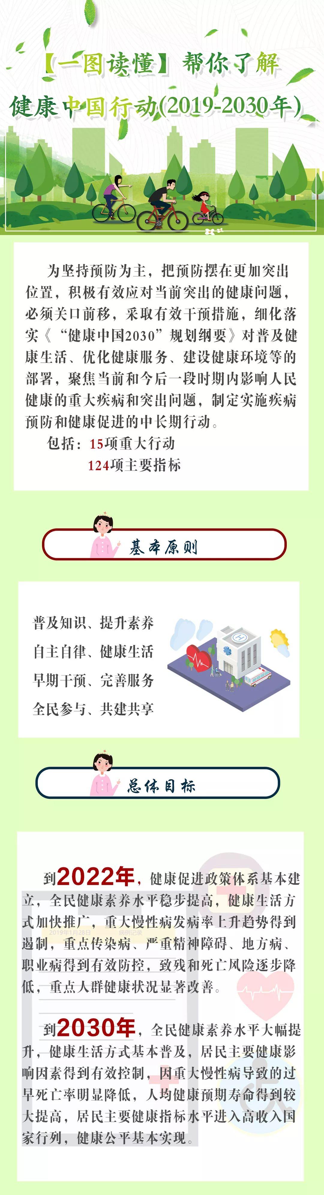 【一图读懂】健康中国行动打响发令枪!