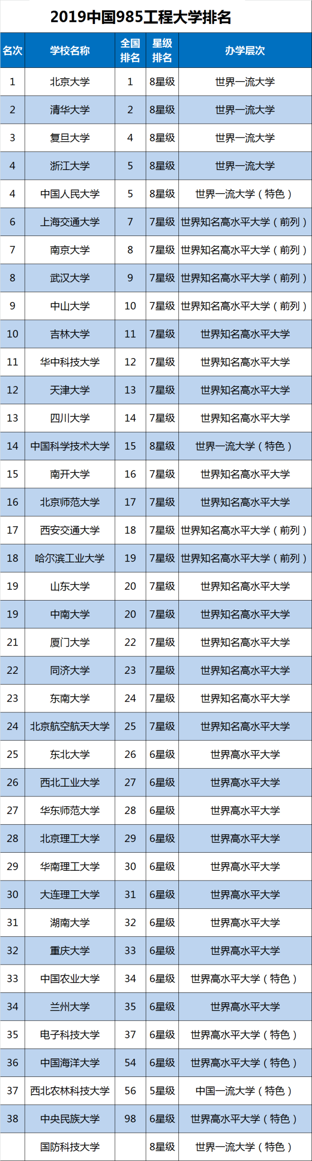 985大学最新排名,3所C9高校没进入前10名,武大第8名