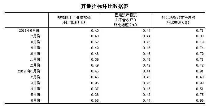 关系每个人!上半年中国经济数据出炉