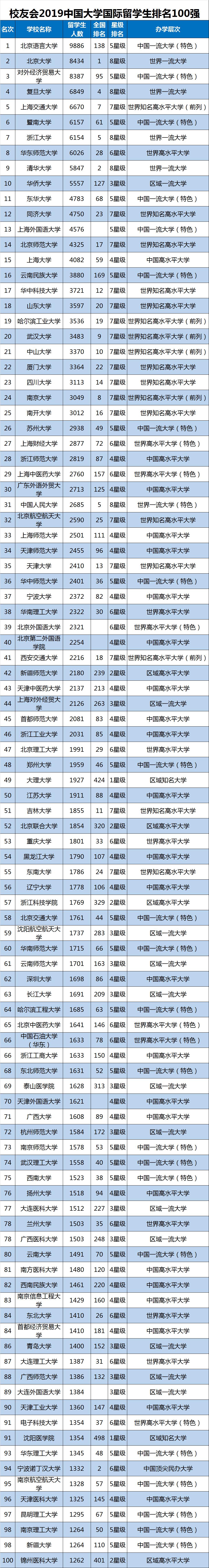 中国高校留学生数量排名,山东大学排名18,人数超三千!