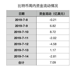 BTC周报| 币价多轮瀑布跌破100600美元;流入资金激增180%(7.8-7.14)