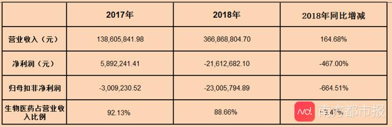 <b>国农科技预亏超百万!已抛弃医药主业 去年销售费用率行业第一</b>
