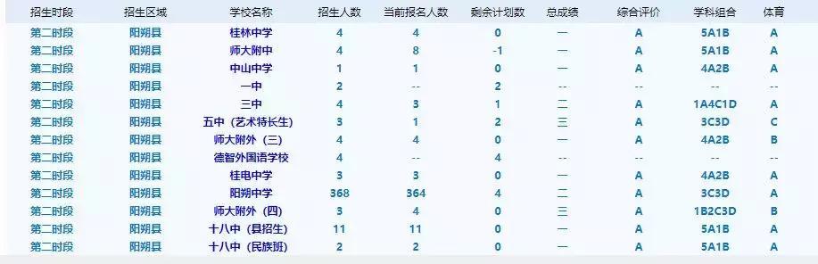 <b>19年桂林市区高中县招情况:十八中全员一等,6A考生89人</b>