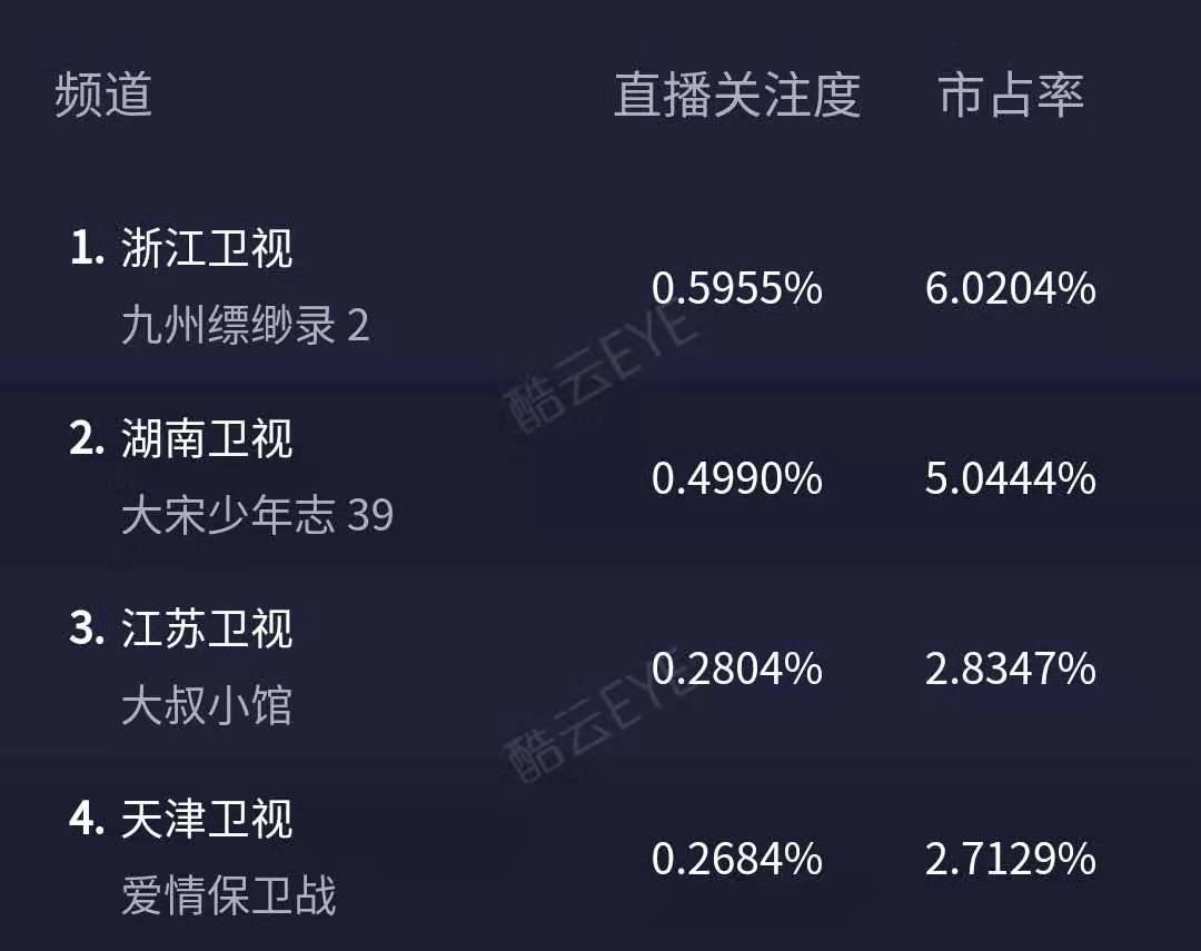 《九州缥缈录》首播收视夺冠,果然权游气象,刘昊然演技过关