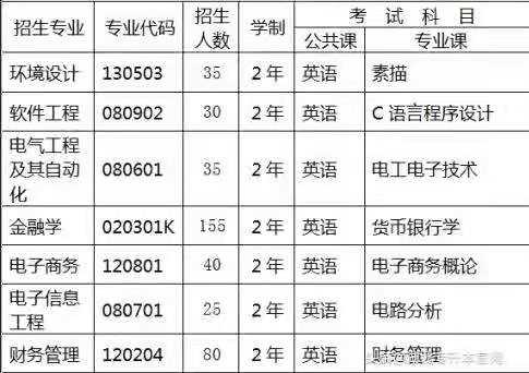 <b>2019年武汉东湖学院普通专升本招生简章</b>