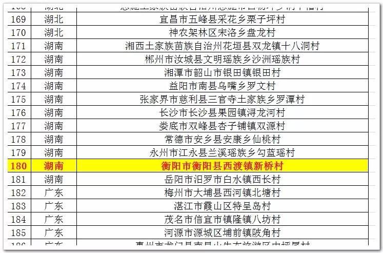 首批全国乡村旅游重点村名录公示,衡阳这个地方入选!是你家乡吗?