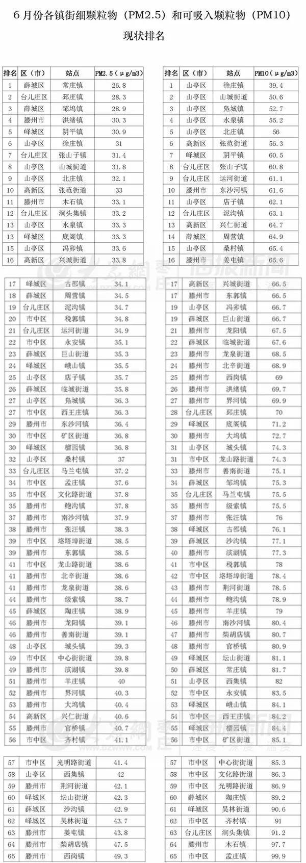<b>枣庄发布65个镇街空气质量,看看排名!</b>