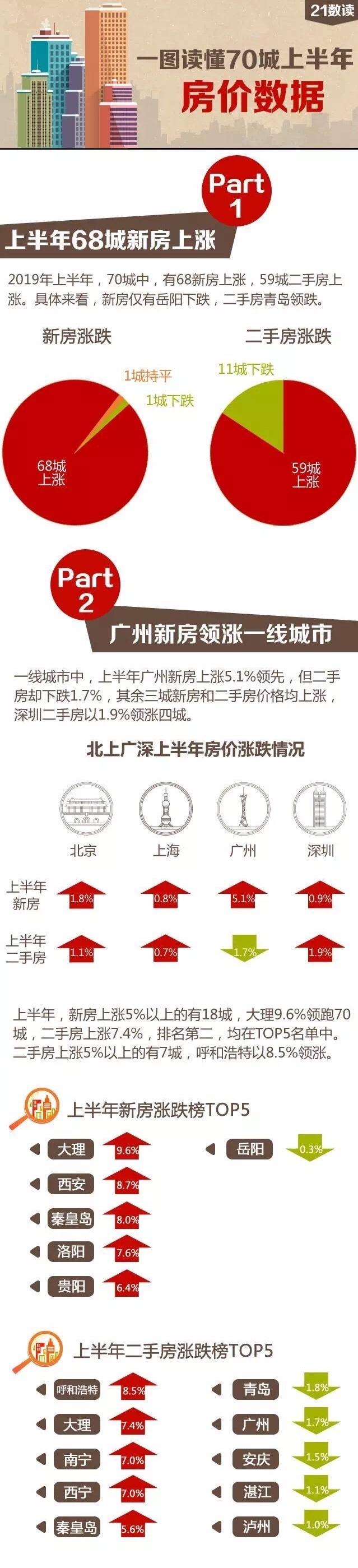 上半年70城房价排行榜:新房仅1城下跌你家房子是涨还是跌?