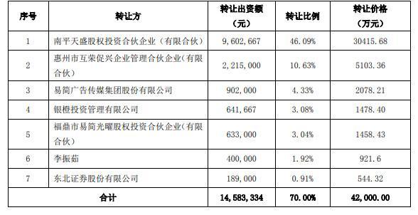 <b>盛天4.2亿收购天戏70%股权 四年对赌3.08亿</b>